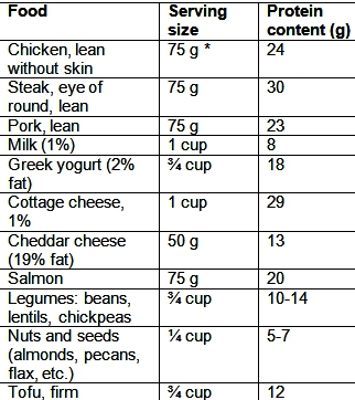 Table of high protein foods
