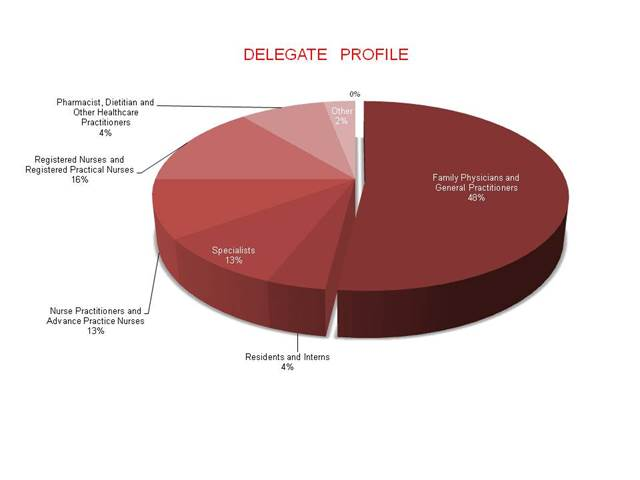 Clinical Update Delegate Profile