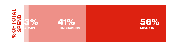 Percentage of total expenditures - 3 per cent admin, 41 fundraising, 56 per cent mission
