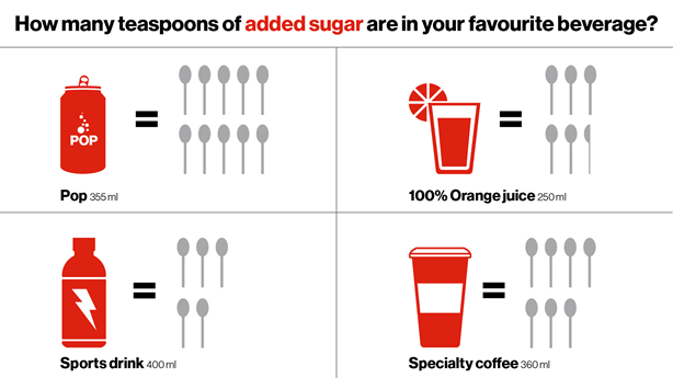 <p>* For an average 2000 calorie a day diet, 10% is about 12 teaspoons.</p> <p></p>