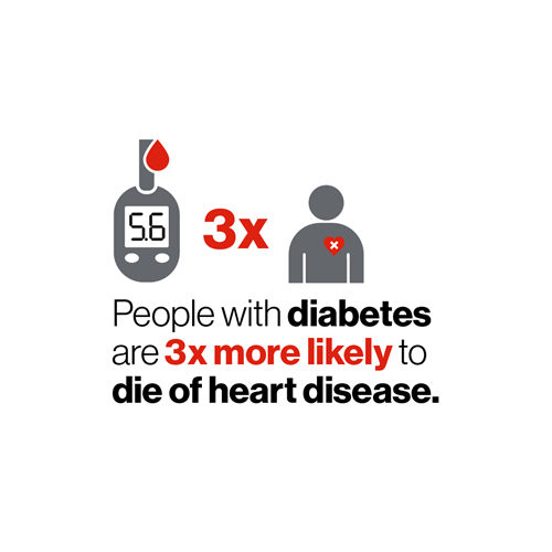 Blood sugar monitor with person who has an x inside their heart. People with diabetes are 3x more likely to die of heart disease.