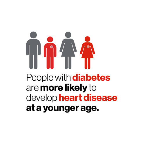 Older and younger men and women side by side with targets on their hearts. People with diabetes are more likely to develop heart disease at a younger age.