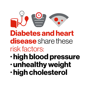 Blood pressure cuff, scale and slice of pizza. Diabetes and heart disease share these risk factors: high blood press, unhealthy weight, high cholesterol.