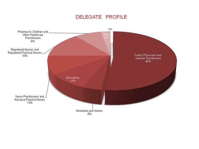Clinical Update Delegate Profile
